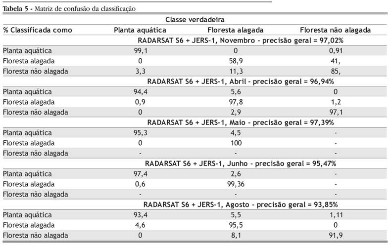 Segmentação e Classificação  determinação espacial das áreas